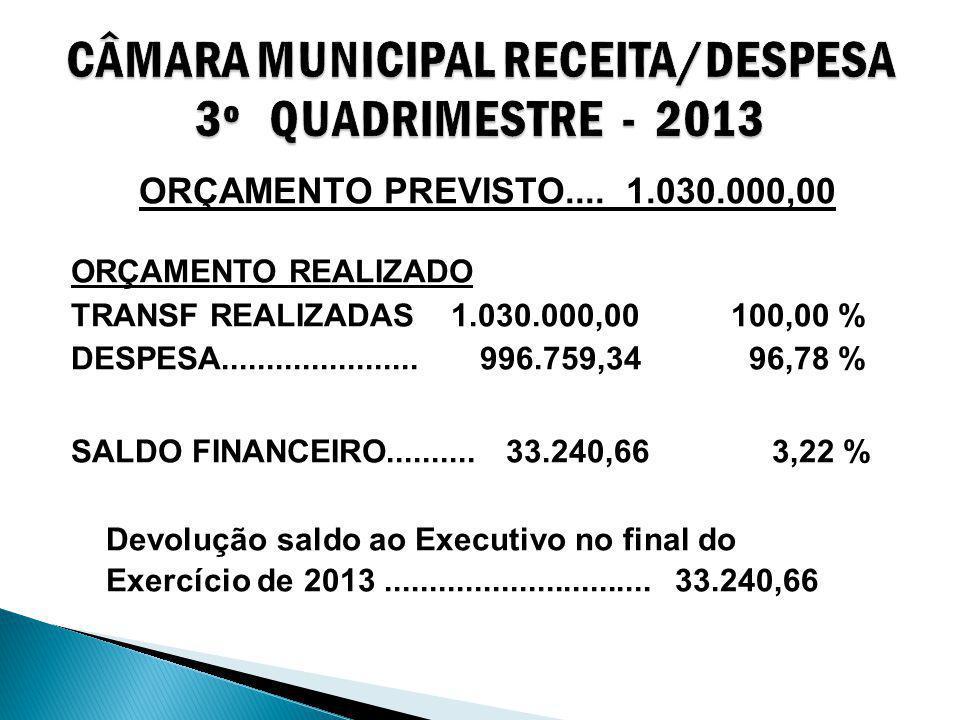ORÇAMENTO PREVISTO.... 1.030.000,00 ORÇAMENTO REALIZADO TRANSF REALIZADAS 1.030.000,00100,00 % DESPESA...................... 996.759,34 96,78 % SALDO