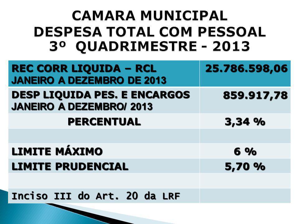 REC CORR LIQUIDA – RCL JANEIRO A DEZEMBRO DE 2013 25.786.598,06 DESP LIQUIDA PES. E ENCARGOS JANEIRO A DEZEMBRO/ 2013 859.917,78 PERCENTUAL 3,34 % LIM