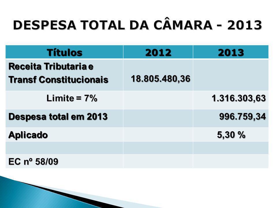 Títulos20122013 Receita Tributaria e Transf Constitucionais 18.805.480,36 Limite = 7% Limite = 7%1.316.303,63 Despesa total em 2013 996.759,34 Aplicad