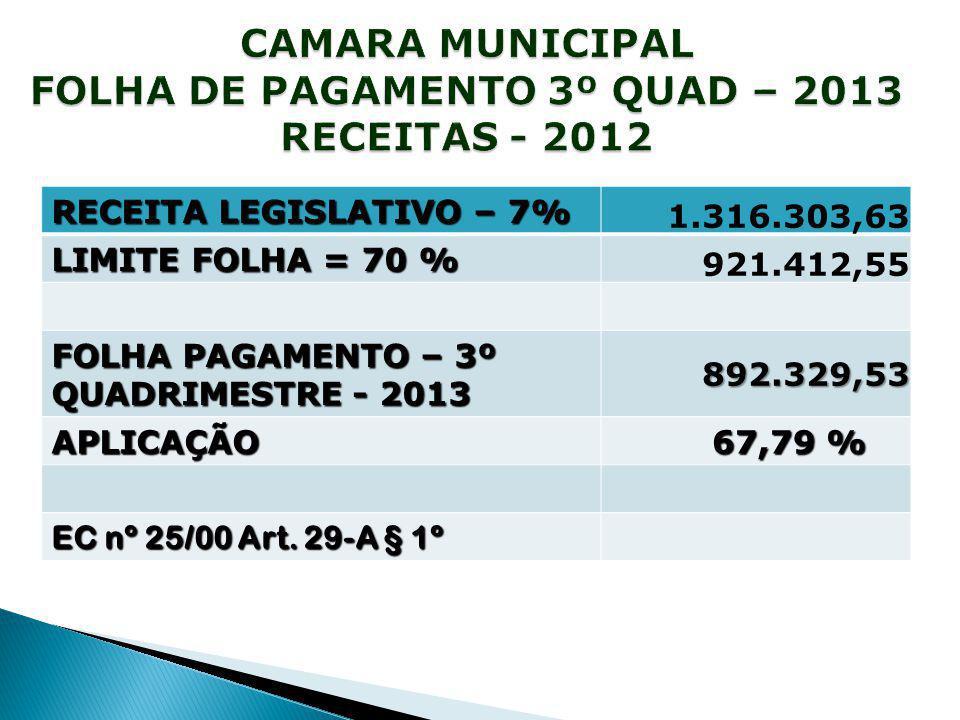 RECEITA LEGISLATIVO – 7% 1.316.303,63 LIMITE FOLHA = 70 % 921.412,55 FOLHA PAGAMENTO – 3º QUADRIMESTRE - 2013 892.329,53 APLICAÇÃO 67,79 % 67,79 % EC nº 25/00 Art.