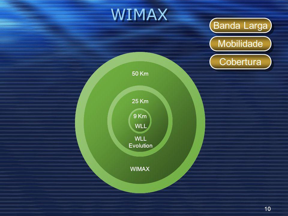 10 WIMAX 9 Km 25 Km 50 Km WIMAX WLL Evolution WLL Banda Larga Mobilidade Cobertura