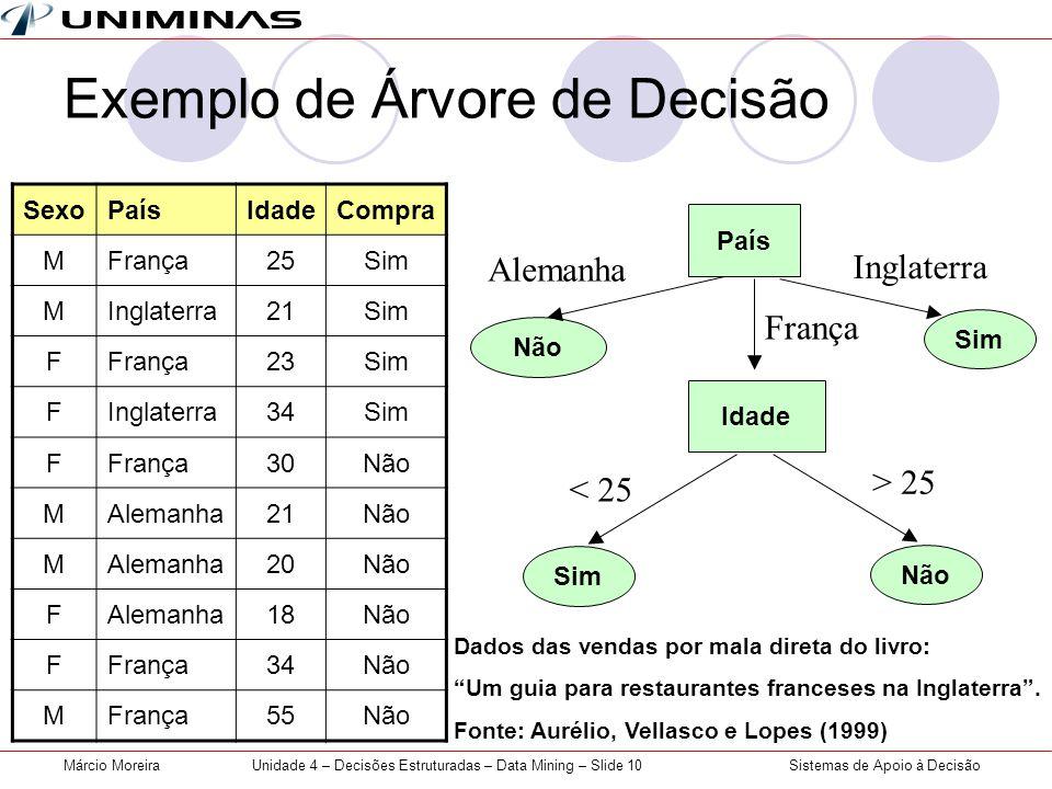 Sistemas de Apoio à DecisãoMárcio MoreiraUnidade 4 – Decisões Estruturadas – Data Mining – Slide 10 Exemplo de Árvore de Decisão SexoPaísIdadeCompra M