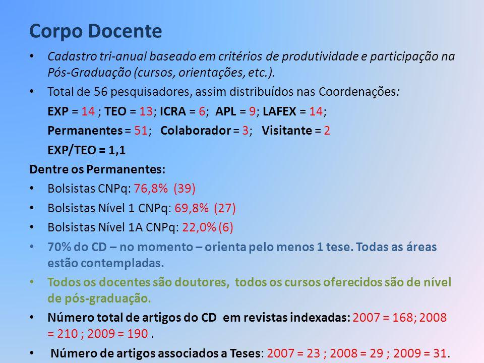Corpo Docente Cadastro tri-anual baseado em critérios de produtividade e participação na Pós-Graduação (cursos, orientações, etc.). Total de 56 pesqui