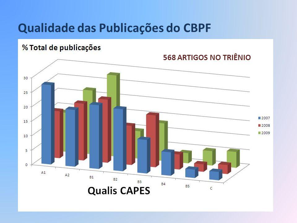 Qualidade das Publicações do CBPF 568 ARTIGOS NO TRIÊNIO