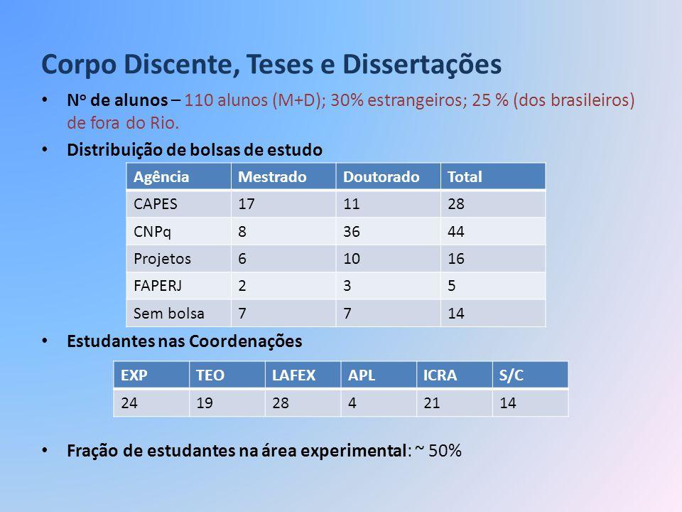 Corpo Discente, Teses e Dissertações N o de alunos – 110 alunos (M+D); 30% estrangeiros; 25 % (dos brasileiros) de fora do Rio. Distribuição de bolsas