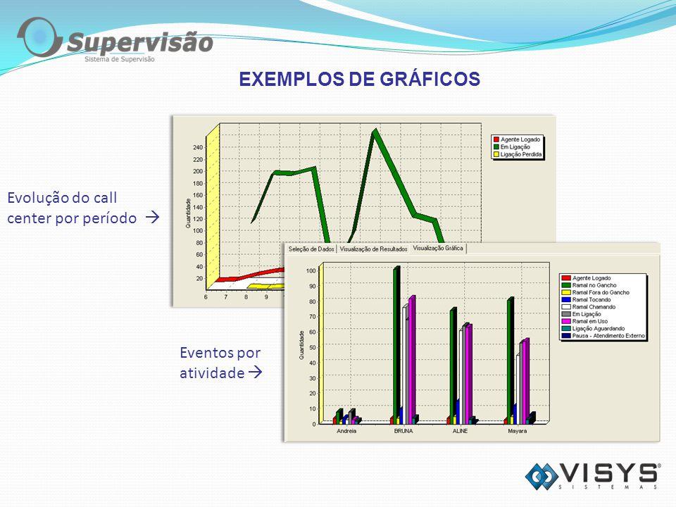 Evolução do call center por período Eventos por atividade EXEMPLOS DE GRÁFICOS