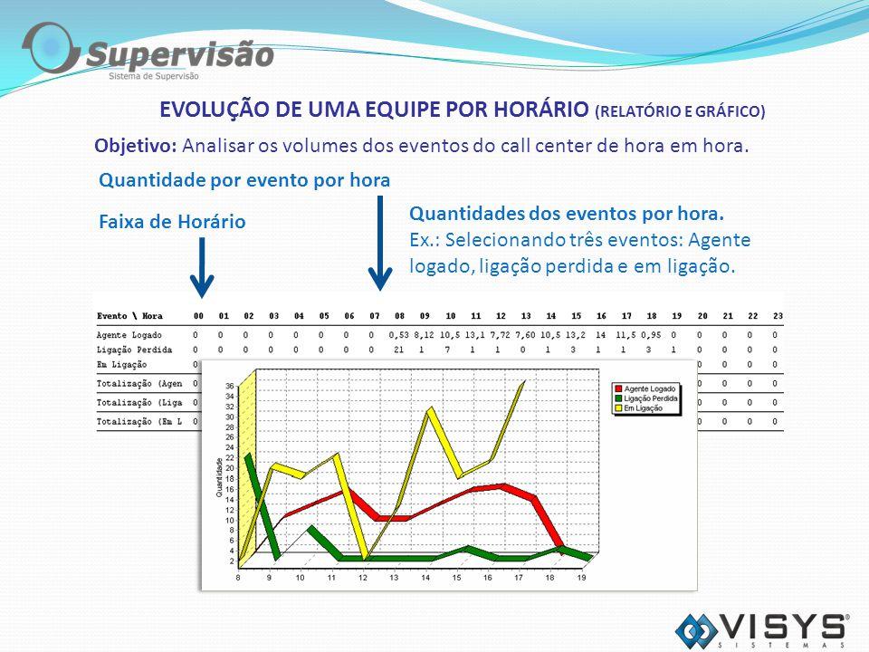 Objetivo: Analisar os volumes dos eventos do call center de hora em hora.