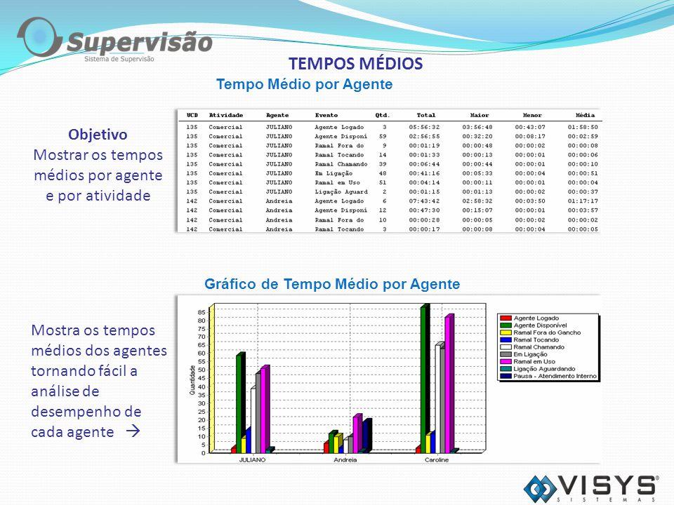 Tempo Médio por Agente Objetivo Mostrar os tempos médios por agente e por atividade Mostra os tempos médios dos agentes tornando fácil a análise de desempenho de cada agente Gráfico de Tempo Médio por Agente TEMPOS MÉDIOS