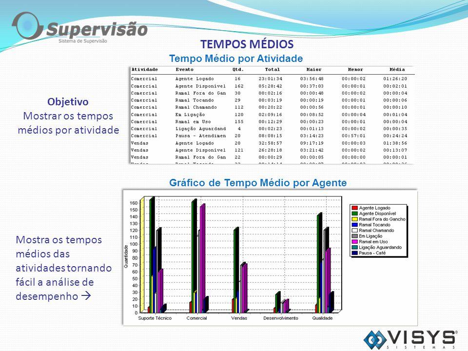 Tempo Médio por Atividade Objetivo Mostrar os tempos médios por atividade Mostra os tempos médios das atividades tornando fácil a análise de desempenho Gráfico de Tempo Médio por Agente TEMPOS MÉDIOS