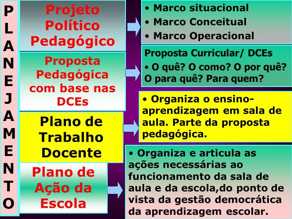 PLANEJAMENTOPLANEJAMENTO Projeto Político Pedagógico Proposta Pedagógica com base nas DCEs Plano de Trabalho Docente Plano de Ação da Escola Marco sit