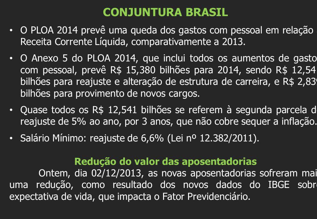 CONJUNTURA BRASIL O PLOA 2014 prevê uma queda dos gastos com pessoal em relação à Receita Corrente Líquida, comparativamente a 2013.
