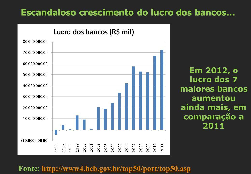 Escandaloso crescimento do lucro dos bancos… Fonte: http://www4.bcb.gov.br/top50/port/top50.asphttp://www4.bcb.gov.br/top50/port/top50.asp Em 2012, o lucro dos 7 maiores bancos aumentou ainda mais, em comparação a 2011