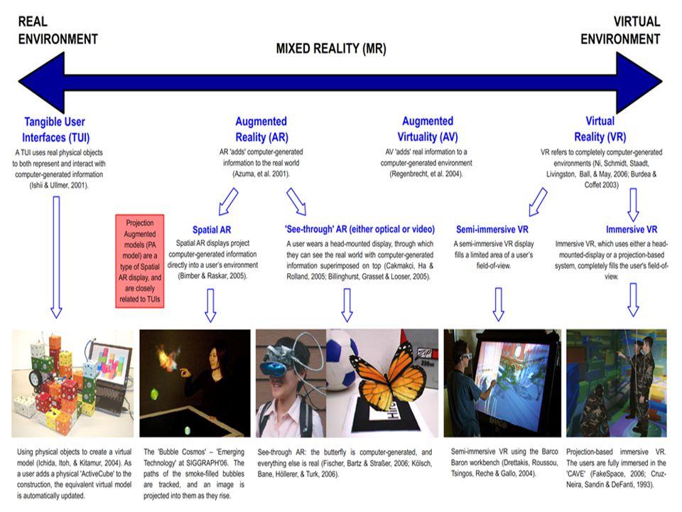 O que é Modelo de Projeção Aumentada (MPA).