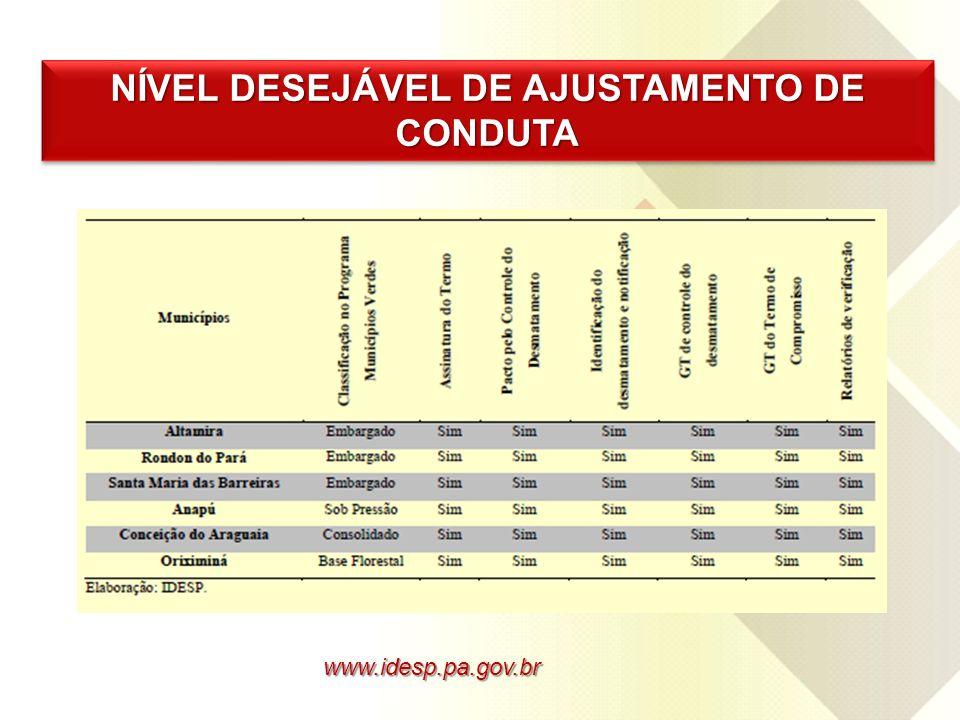 www.idesp.pa.gov.br NÍVEL DESEJÁVEL DE AJUSTAMENTO DE CONDUTA