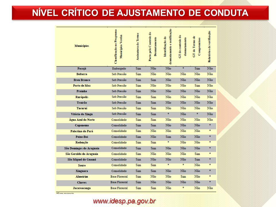 www.idesp.pa.gov.br NÍVEL CRÍTICO DE AJUSTAMENTO DE CONDUTA