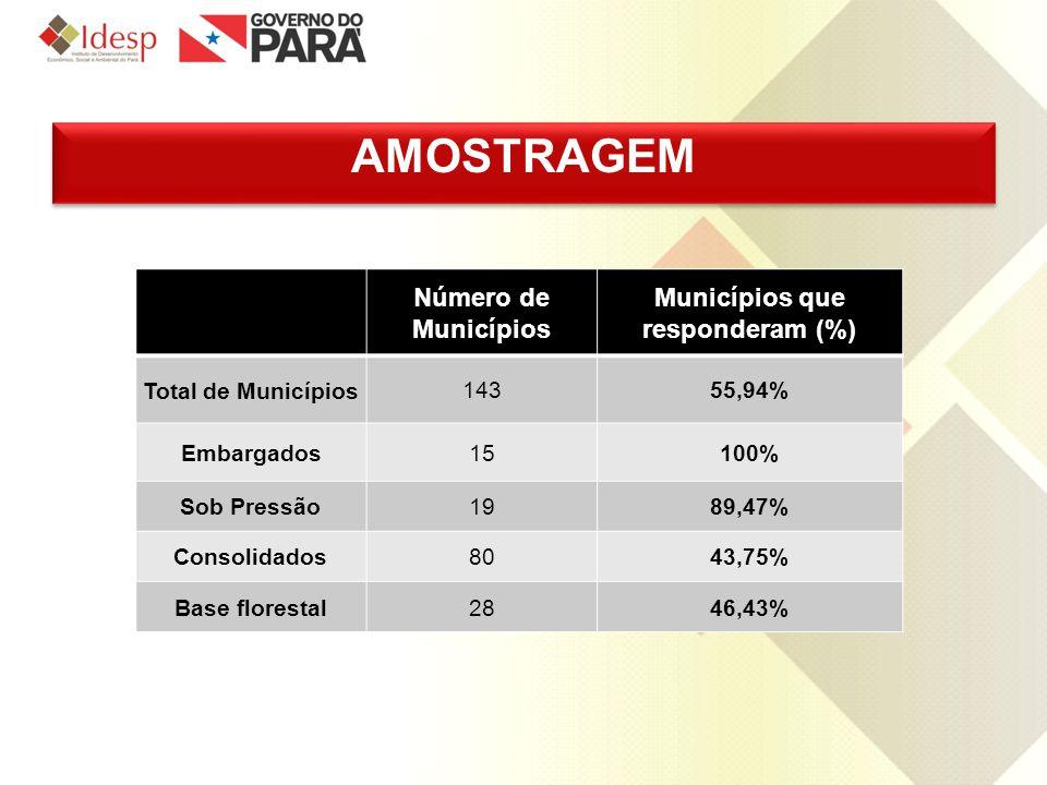 Número de Municípios Municípios que responderam (%) Total de Municípios 14355,94% Embargados 15100% Sob Pressão1989,47% Consolidados8043,75% Base flor