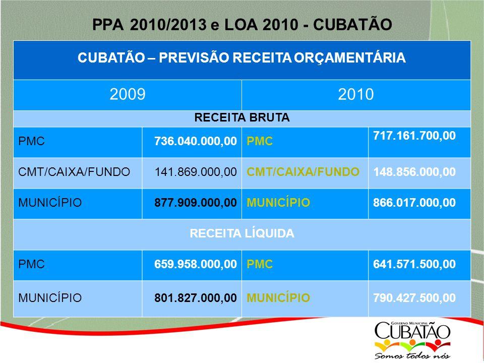 PPA 2010/2013 e LOA 2010 - CUBATÃO CUBATÃO – PREVISÃO RECEITA ORÇAMENTÁRIA 2009 2010 RECEITA BRUTA PMC736.040.000,00PMC 717.161.700,00 CMT/CAIXA/FUNDO141.869.000,00CMT/CAIXA/FUNDO 148.856.000,00 MUNICÍPIO877.909.000,00MUNICÍPIO 866.017.000,00 RECEITA LÍQUIDA PMC659.958.000,00PMC 641.571.500,00 MUNICÍPIO801.827.000,00MUNICÍPIO790.427.500,00