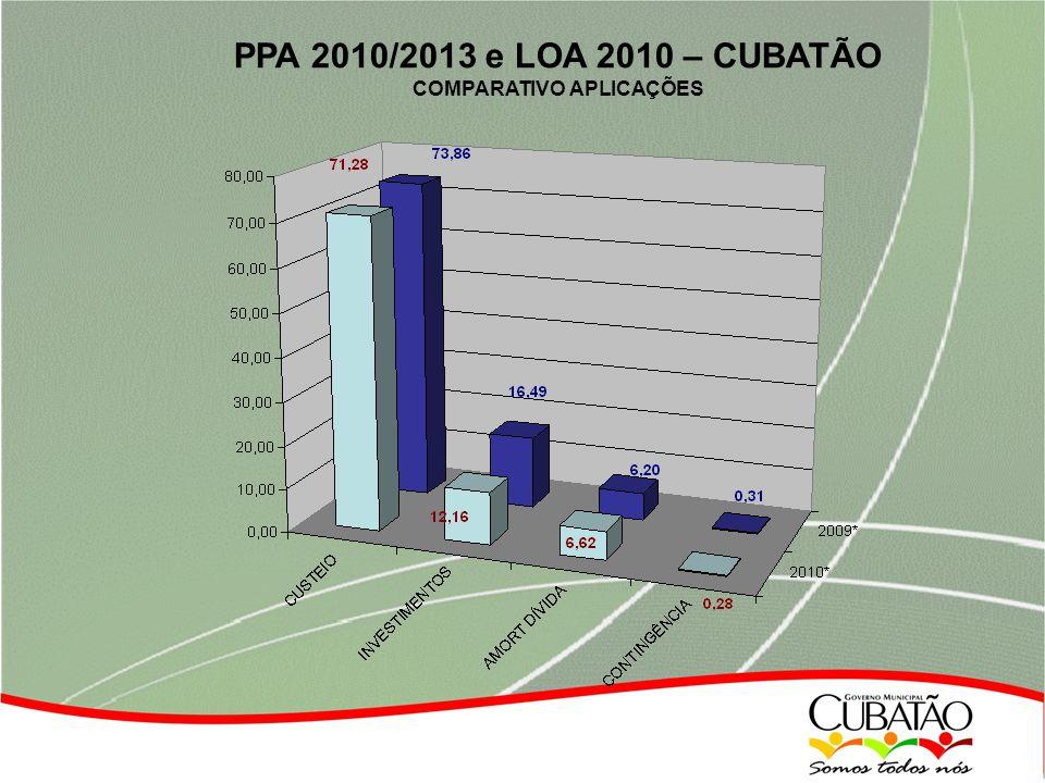 PPA 2010/2013 e LOA 2010 – CUBATÃO COMPARATIVO APLICAÇÕES