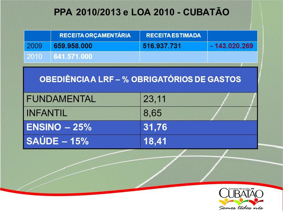 PPA 2010/2013 e LOA 2010 - CUBATÃO RECEITA ORÇAMENTÁRIARECEITA ESTIMADA 2009659.958.000516.937.731- 143.020.269 2010641.571.000 OBEDIÊNCIA A LRF – % OBRIGATÓRIOS DE GASTOS FUNDAMENTAL23,11 INFANTIL8,65 ENSINO – 25%31,76 SAÚDE – 15%18,41