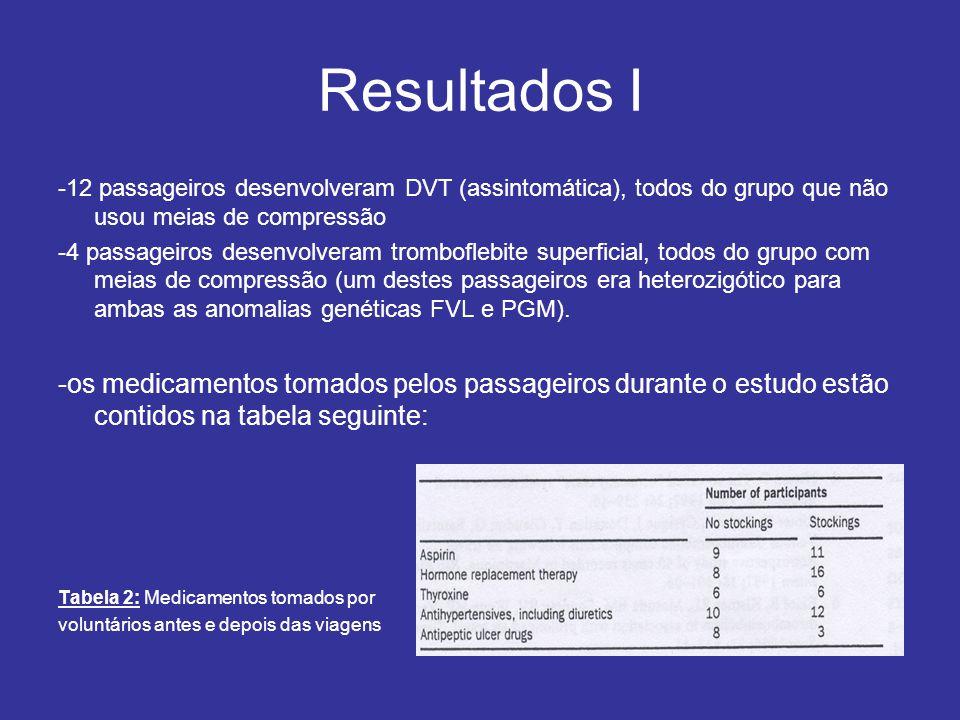 Resultados I -12 passageiros desenvolveram DVT (assintomática), todos do grupo que não usou meias de compressão -4 passageiros desenvolveram tromboflebite superficial, todos do grupo com meias de compressão (um destes passageiros era heterozigótico para ambas as anomalias genéticas FVL e PGM).