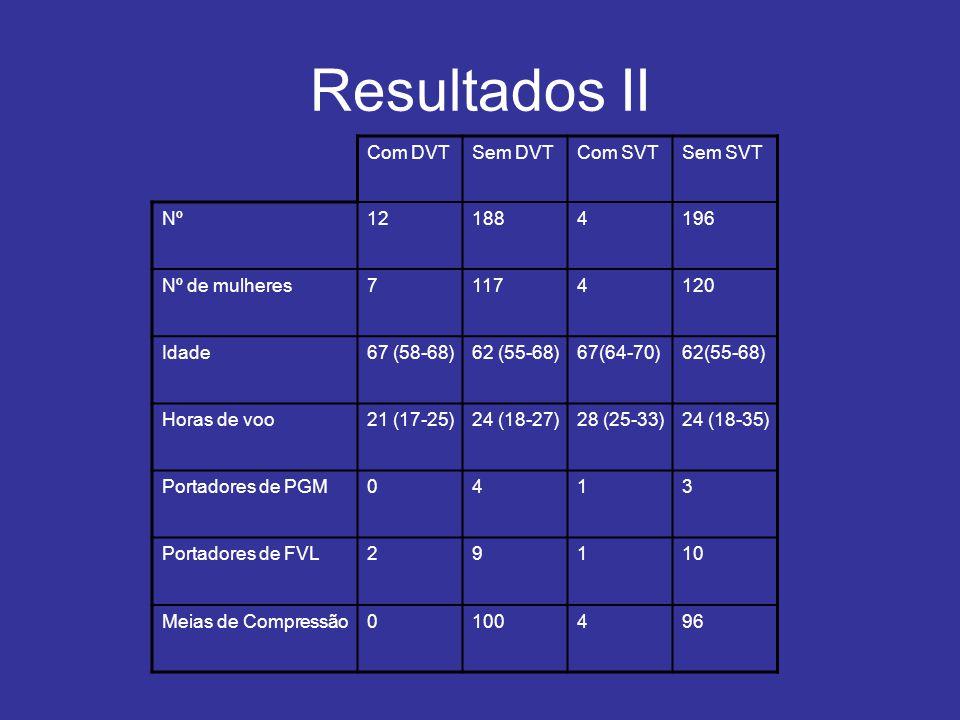 Resultados II Com DVTSem DVTCom SVTSem SVT Nº121884196 Nº de mulheres71174120 Idade67 (58-68)62 (55-68)67(64-70)62(55-68) Horas de voo21 (17-25)24 (18-27)28 (25-33)24 (18-35) Portadores de PGM0413 Portadores de FVL29110 Meias de Compressão0100496
