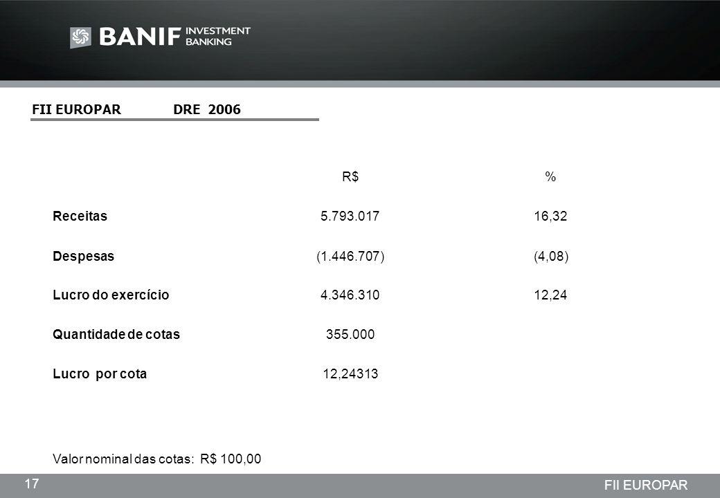 Projetos em andamento da Lindencorp (LCP) Empreendimentos New Company 17 FII EUROPAR FII EUROPAR DRE 2006 R$% Receitas5.793.01716,32 Despesas(1.446.70