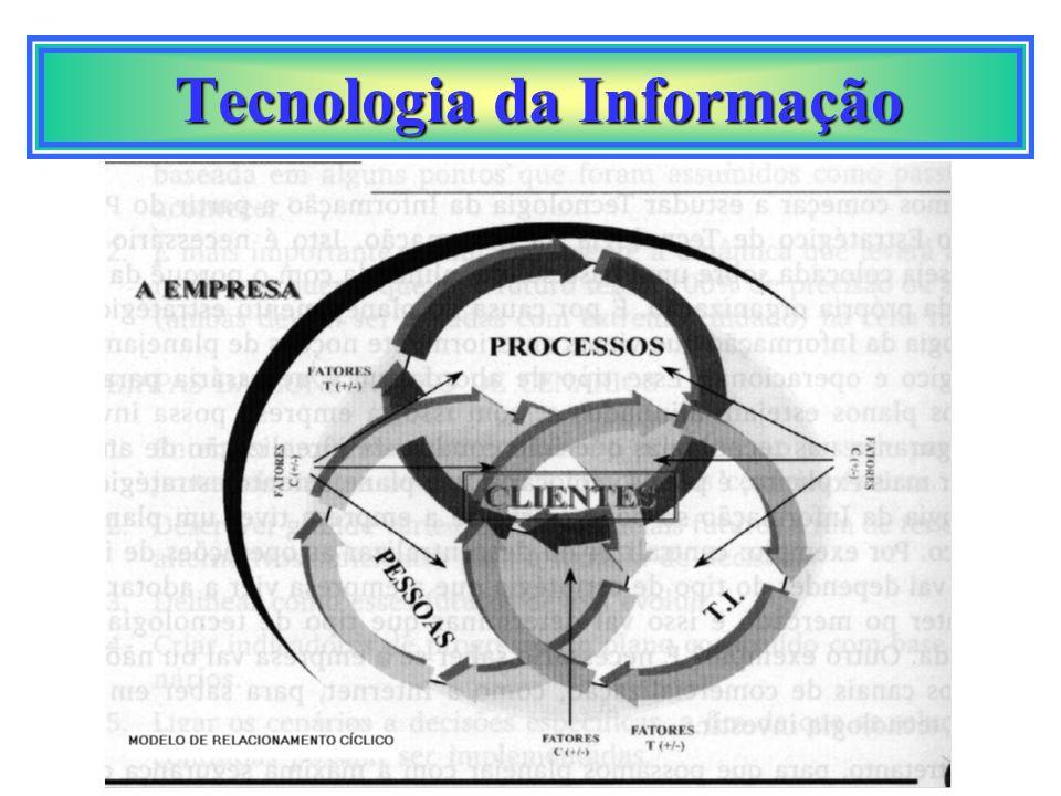 Tecnologia da Informação Tecnologia da Informação clientes funcionáriosfornecedores parceiros A tecnologia e-businnes permite conectar a empresa, fazendo uso da TI existente, diretamente a seus clientes, funcionários, fornecedores e parceiros, transformando-os numa única e grande comunidade de negócios