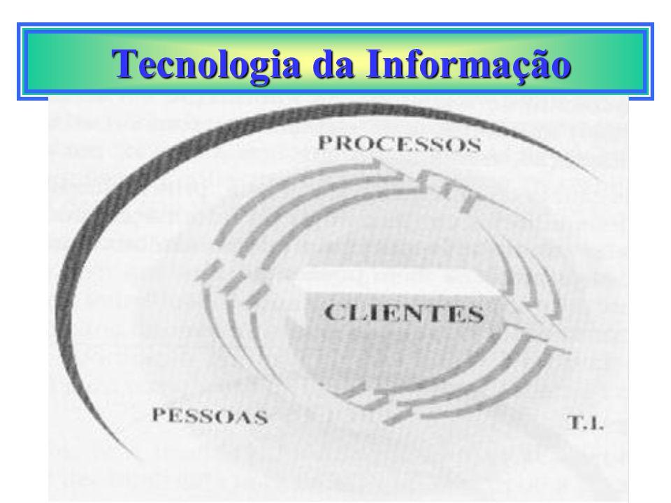 Tecnologia da Informação Tecnologia da Informação entre funcionários em uma empresa entre empresa e fornecedores entre médicos e pacientes entre professores e alunos entre governos e cidadãos entre bancos e clientes