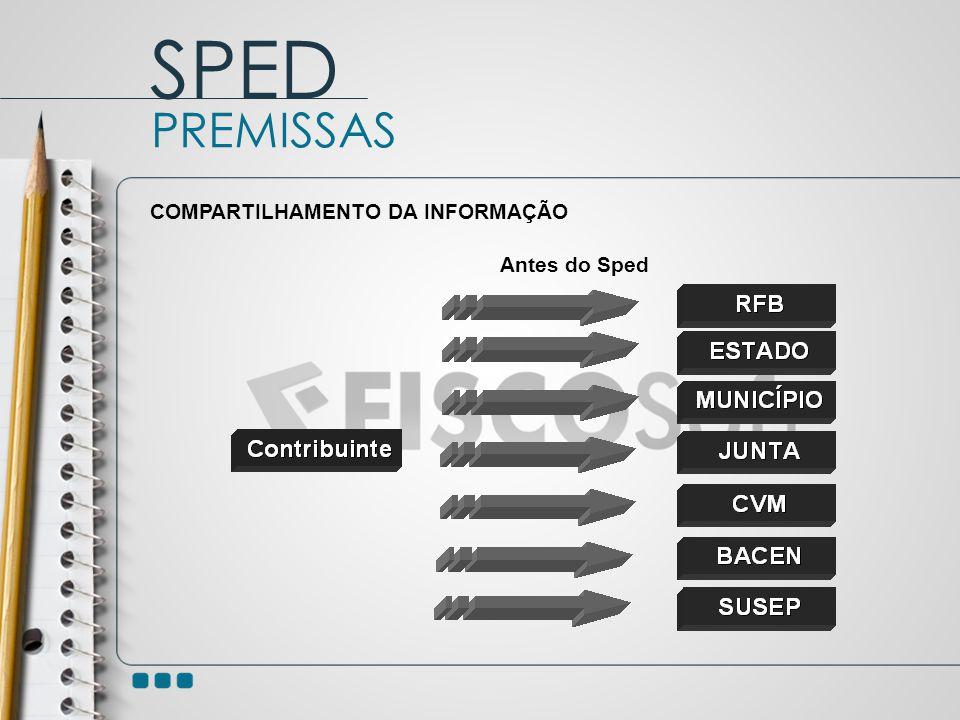 Antes do Sped PREMISSAS SPED COMPARTILHAMENTO DA INFORMAÇÃO