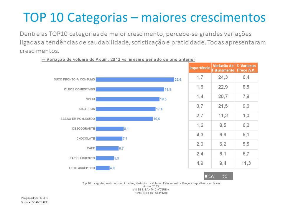 TOP 10 Categorias – maiores crescimentos Dentre as TOP10 categorias de maior crescimento, percebe-se grandes variações ligadas a tendências de saudabi
