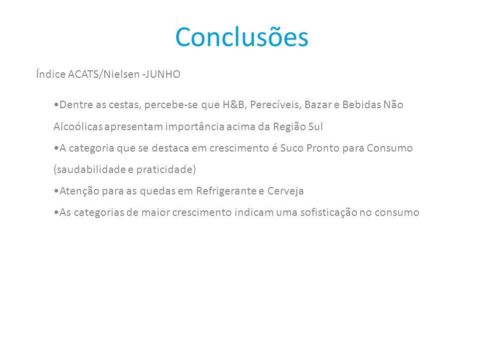 Conclusões Índice ACATS/Nielsen -JUNHO Dentre as cestas, percebe-se que H&B, Perecíveis, Bazar e Bebidas Não Alcoólicas apresentam importância acima d