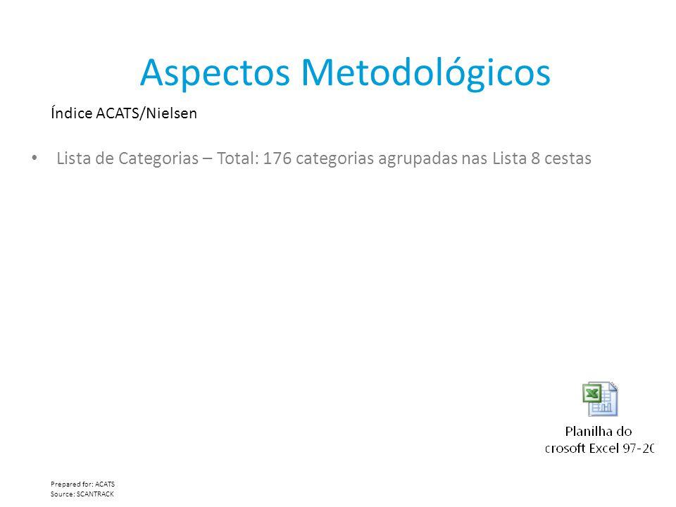 Aspectos Metodológicos Índice ACATS/Nielsen Prepared for: ACATS Source: SCANTRACK Lista de Categorias – Total: 176 categorias agrupadas nas Lista 8 ce