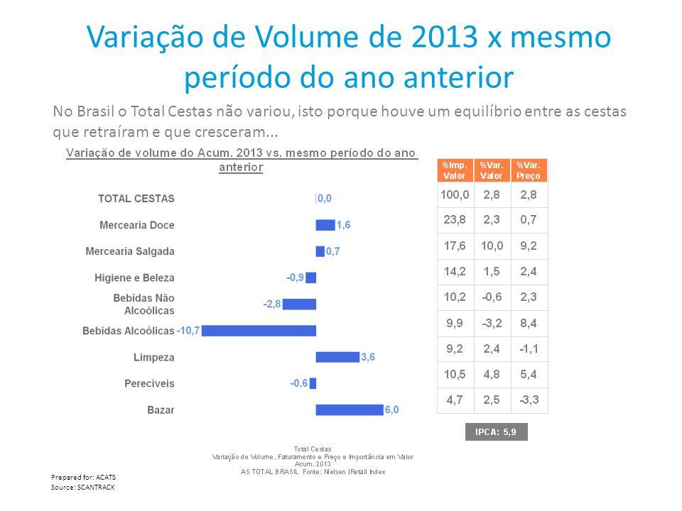 Variação de Volume de 2013 x mesmo período do ano anterior Prepared for: ACATS Source: SCANTRACK No Brasil o Total Cestas não variou, isto porque houv