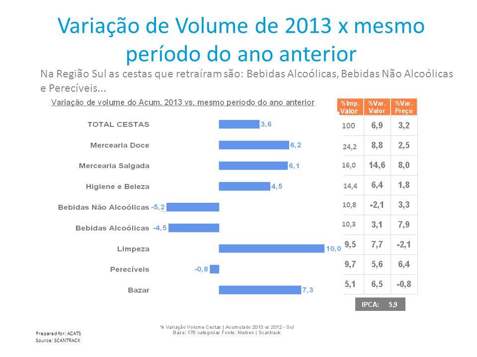 Variação de Volume de 2013 x mesmo período do ano anterior Na Região Sul as cestas que retraíram são: Bebidas Alcoólicas, Bebidas Não Alcoólicas e Per
