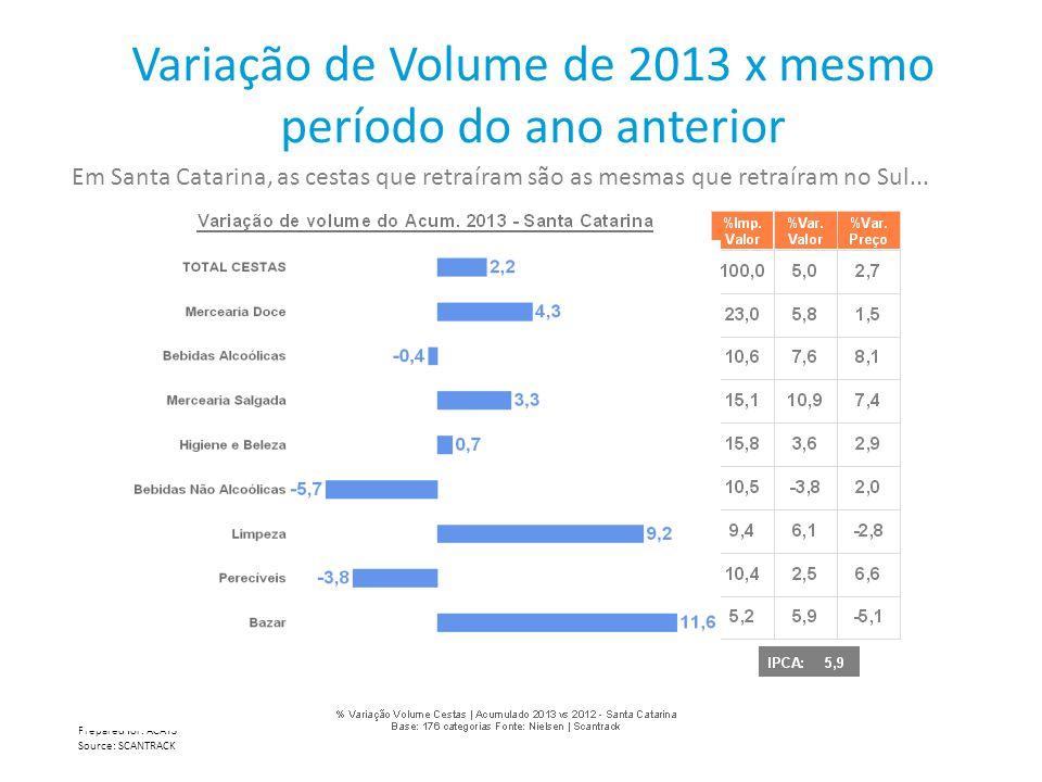 Variação de Volume de 2013 x mesmo período do ano anterior Prepared for: ACATS Source: SCANTRACK Em Santa Catarina, as cestas que retraíram são as mes