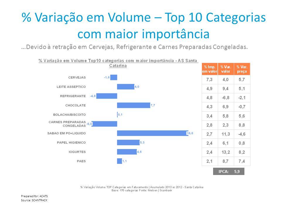 % Variação em Volume – Top 10 Categorias com maior importância …Devido à retração em Cervejas, Refrigerante e Carnes Preparadas Congeladas. Prepared f