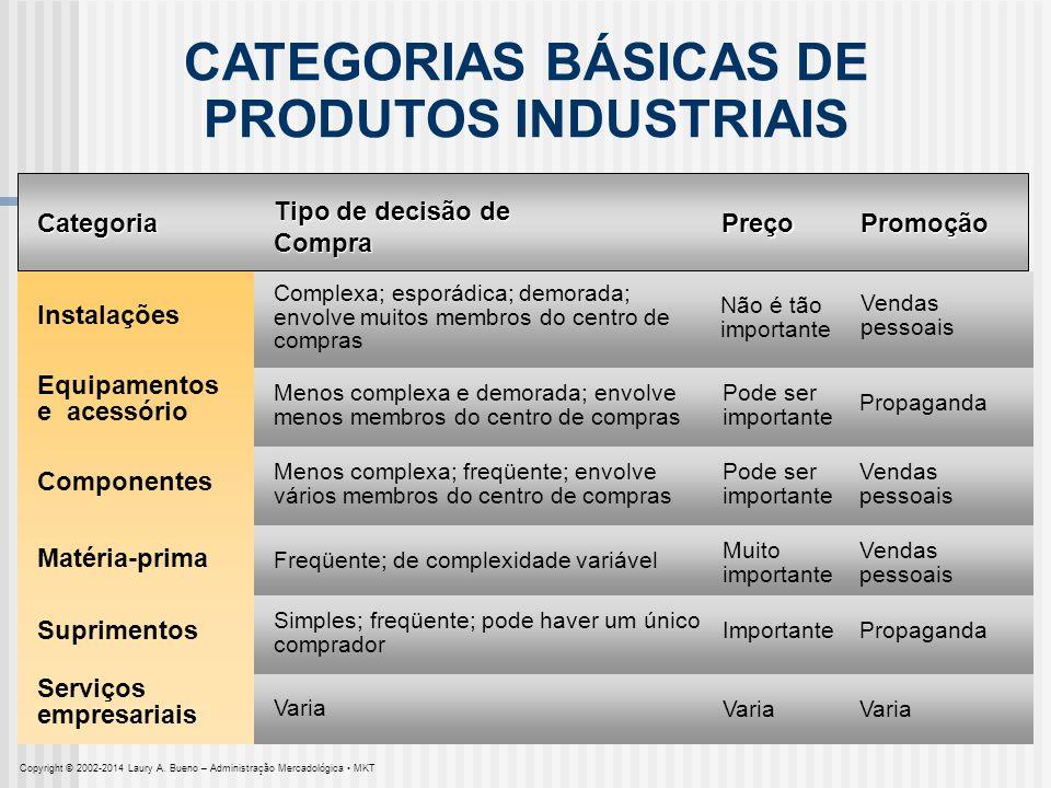 CATEGORIAS BÁSICAS DE PRODUTOS INDUSTRIAIS Categoria Tipo de decisão de Compra PreçoPromoção Instalações Equipamentos e acessório Não é tão importante
