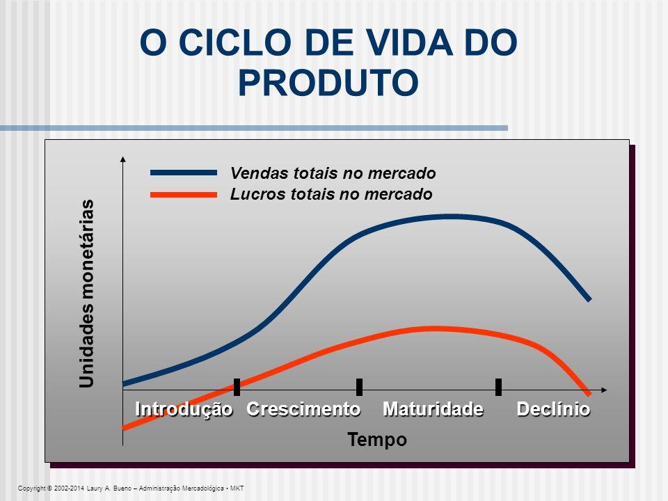 O CICLO DE VIDA DO PRODUTO Unidades monetárias Vendas totais no mercado Lucros totais no mercado Tempo CrescimentoMaturidadeDeclínioIntrodução Copyrig