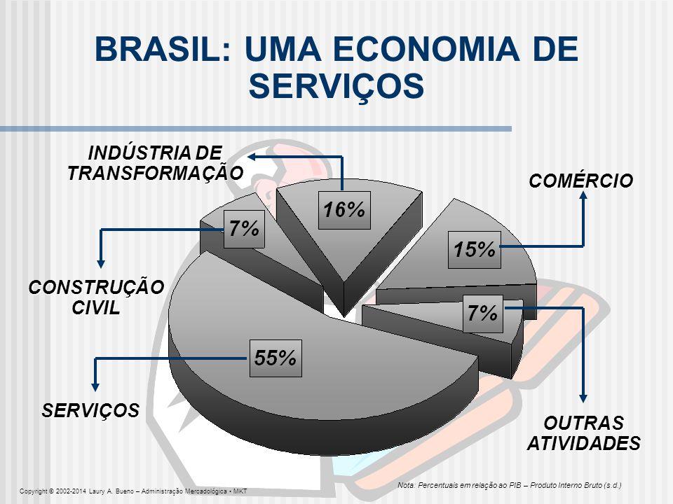 BRASIL: UMA ECONOMIA DE SERVIÇOS OUTRAS ATIVIDADES SERVIÇOS CONSTRUÇÃO CIVIL INDÚSTRIA DE TRANSFORMAÇÃO COMÉRCIO Nota: Percentuais em relação ao PIB –