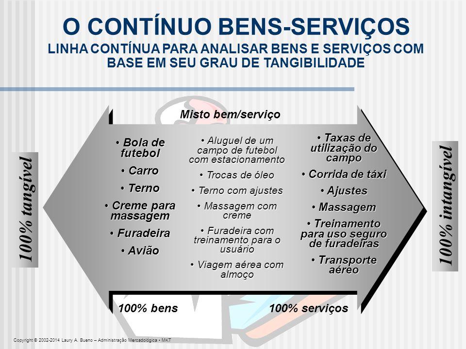 O CONTÍNUO BENS-SERVIÇOS LINHA CONTÍNUA PARA ANALISAR BENS E SERVIÇOS COM BASE EM SEU GRAU DE TANGIBILIDADE 100% tangível 100% intangível Bola de fute