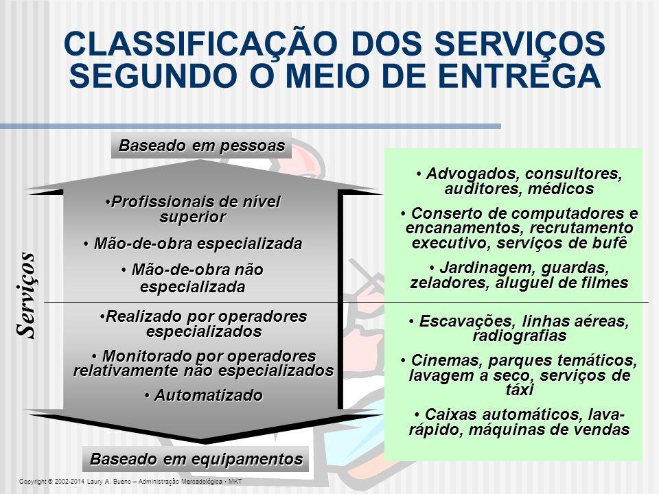 CLASSIFICAÇÃO DOS SERVIÇOS SEGUNDO O MEIO DE ENTREGA Baseado em pessoas Baseado em equipamentos Serviços Profissionais de nível superiorProfissionais