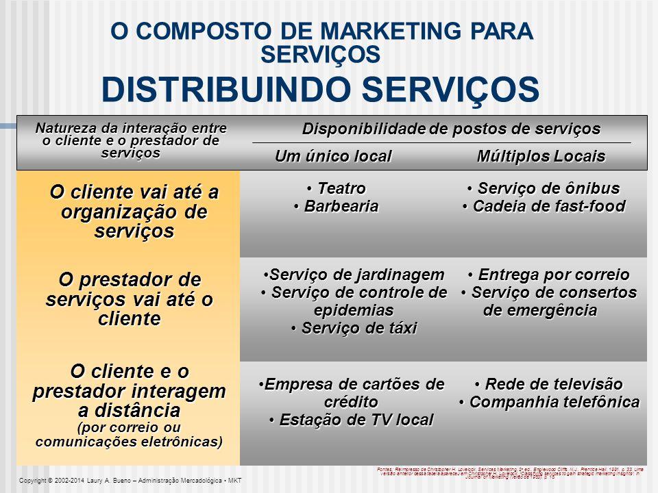 Natureza da interação entre o cliente e o prestador de serviços Múltiplos Locais Um único local Disponibilidade de postos de serviços O COMPOSTO DE MA