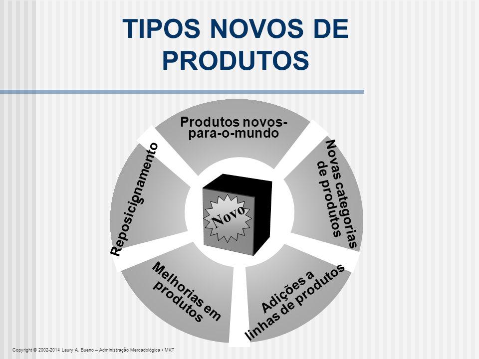 TIPOS NOVOS DE PRODUTOS Produtos novos- para-o-mundo Novas categorias de produtos Adições a linhas de produtos Melhorias em produtos Reposicionamento