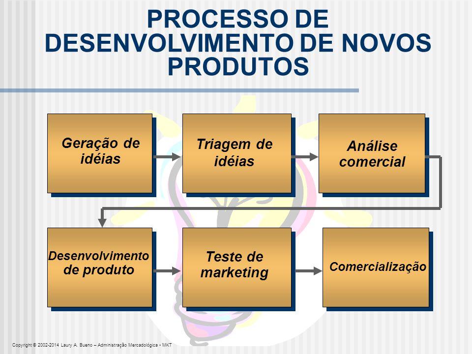 PROCESSO DE DESENVOLVIMENTO DE NOVOS PRODUTOS Geração de idéias Análise comercial Triagem de idéias Desenvolvimento de produto Teste de marketing Come