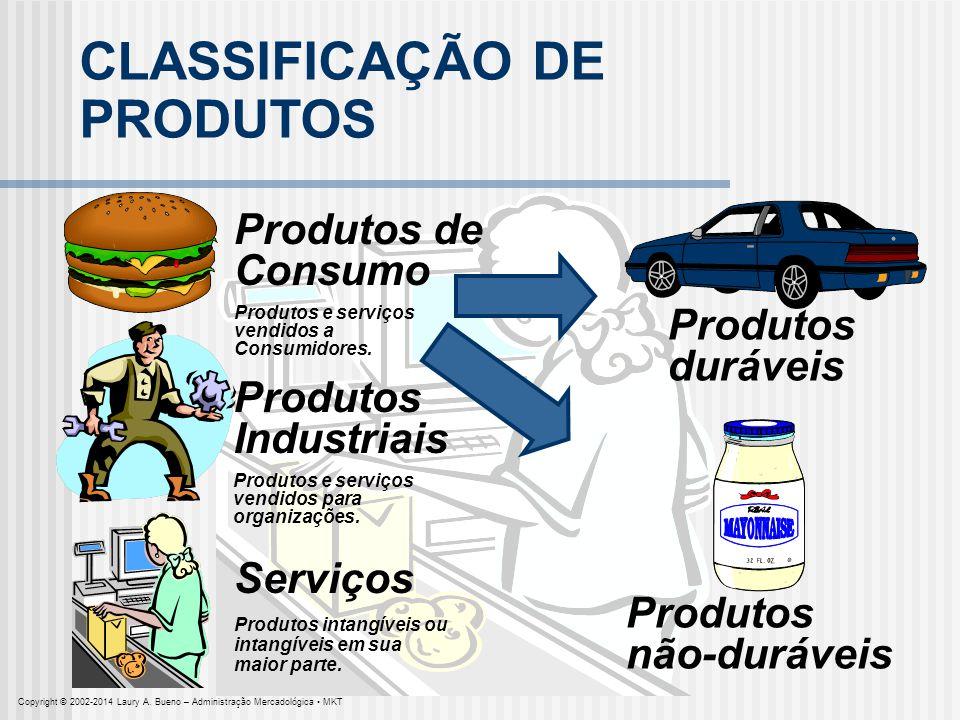 CLASSIFICAÇÃO DE PRODUTOS Produtos de Consumo Produtos e serviços vendidos a Consumidores. Produtos Industriais Produtos e serviços vendidos para orga