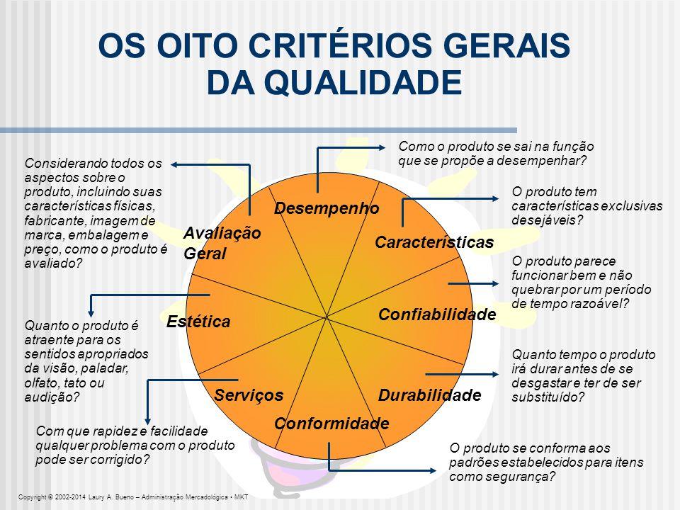 Desempenho Características Avaliação Geral Conformidade Durabilidade Confiabilidade Serviços Estética Como o produto se sai na função que se propõe a