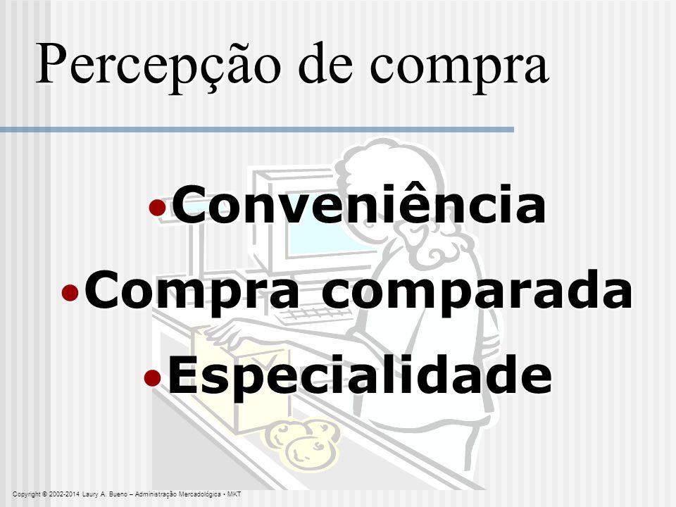 Percepção de compra Conveniência Conveniência Compra comparada Compra comparada Especialidade Especialidade Copyright © 2002-2014 Laury A. Bueno – Adm