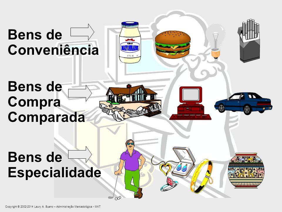 Bens de Especialidade CompraComparada Conveniência Copyright © 2002-2014 Laury A. Bueno – Administração Mercadológica MKT