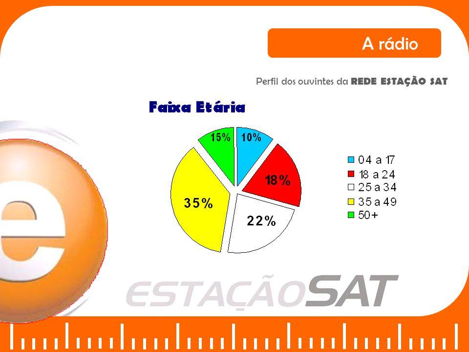 Abrangência 102,1 FM Situada em Recife - A 102,1 FM dispõe de equipamentos de transmissores de última geração com potência de 10 Khz funcionando 24horas.