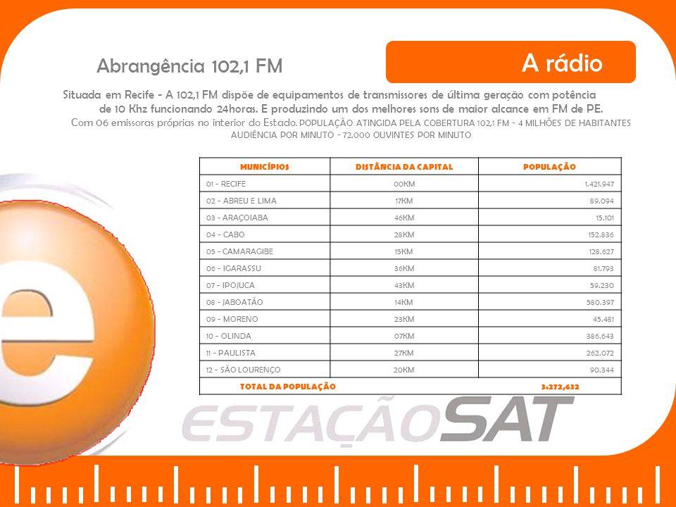 A rádio Abrangência 102,1 FM MUNICÍPIOSDISTÂNCIA DA CAPITALPOPULAÇÃO 01 - VITÓRIA DE SANTO ANTÃO57KM121.296 02 - ESCADA51KM56.956 03 - CARPINA60KM63.769 04 - LIMOEIRO78KM56.301 05 - POMBOS58KM23.343 06 - CHÃ DE ALEGRIA52KM11.106 07 - PAUDALHO39KM45.063 08 - LAGOA DE ITAENGA63KM19.908 09 - FEIRA NOVA68KM18.851 10 - GLÓRIA DE GOITÁ61KM27.528 11 - LAGOA DO CARRO60KM13.083 12 - NAZARÉ DA MATA66KM29.218 13 - TRACUNHANHÉM72KM12.379 14 - ITAPISSUMA45KM20.133 15 - ITAMARACÁ47KM15.854 16 - GOIANA66KM71.088 17 - CONDADO84KM21.756 18 - ITAQUITINGA83KM14.950 TOTAL DA POPULAÇÃO 641.585